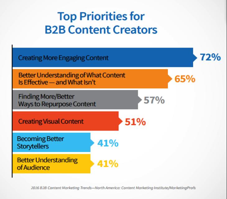 principales prioridades para los creadores de contenido B2B
