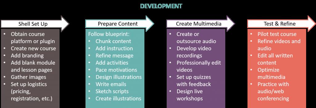 proceso de desarrollo de cursos electrónicos