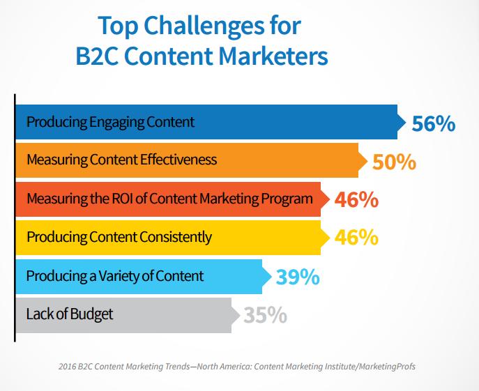 principales desafíos para los vendedores de contenido B2C