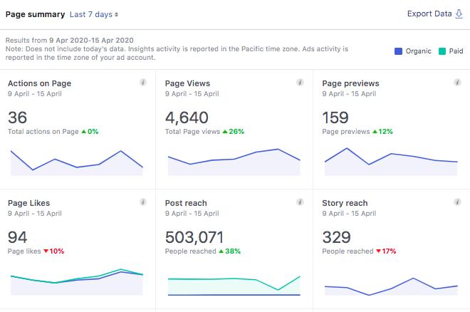 Resumen de FB Analytics