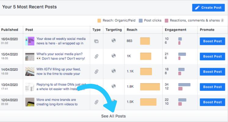 Facebook  Publicaciones analíticas