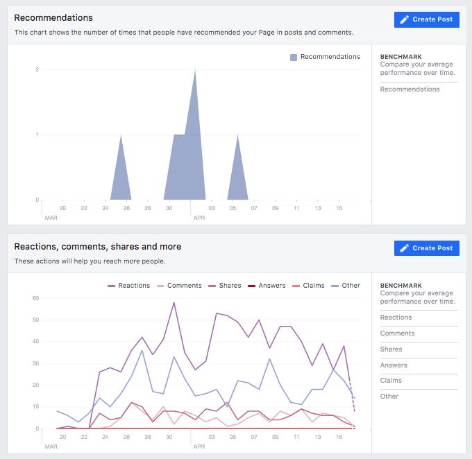 Facebook  Reacciones y comentarios