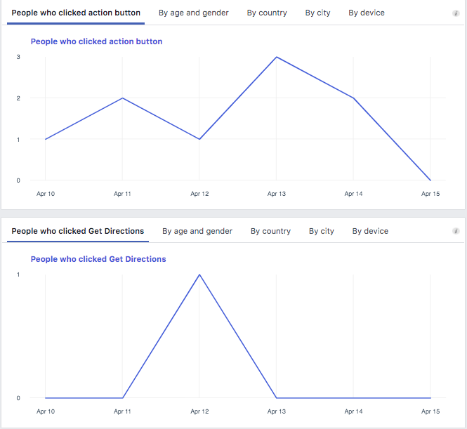 Facebook  Analítica