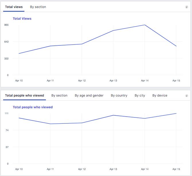 Facebook  Vistas totales