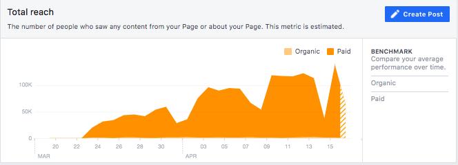 Facebook  Límite total