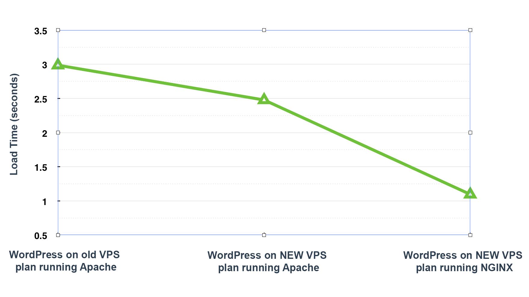 Gráfico de resultados de la prueba