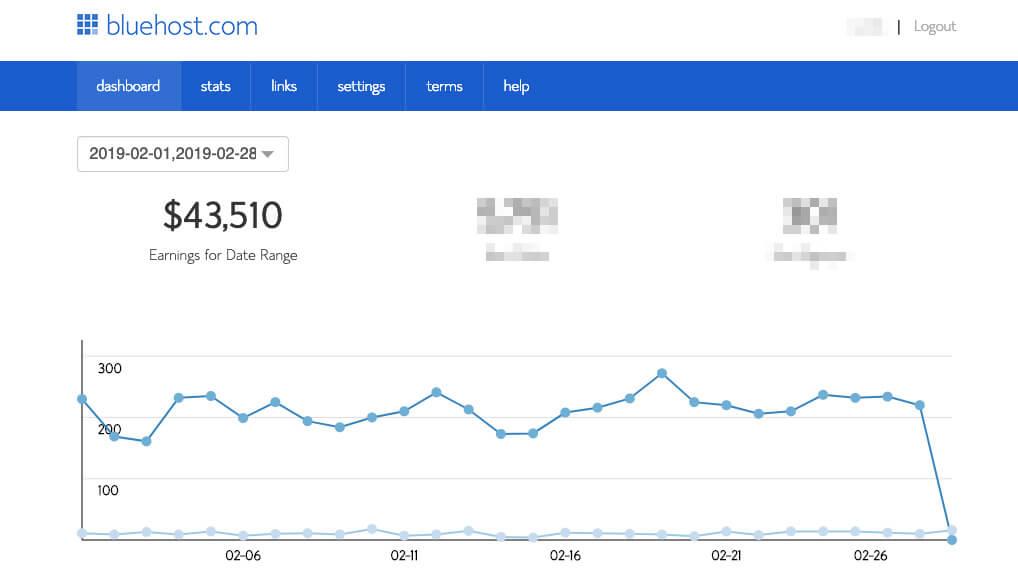 Cómo ganar dinero Blogging Ingresos de afiliados Bluehost ryrob dot com