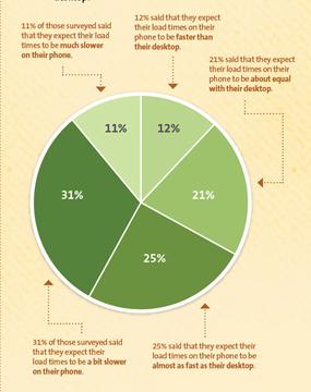presupuesto de AdWords