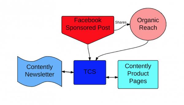 distribución-orgánica-facebook