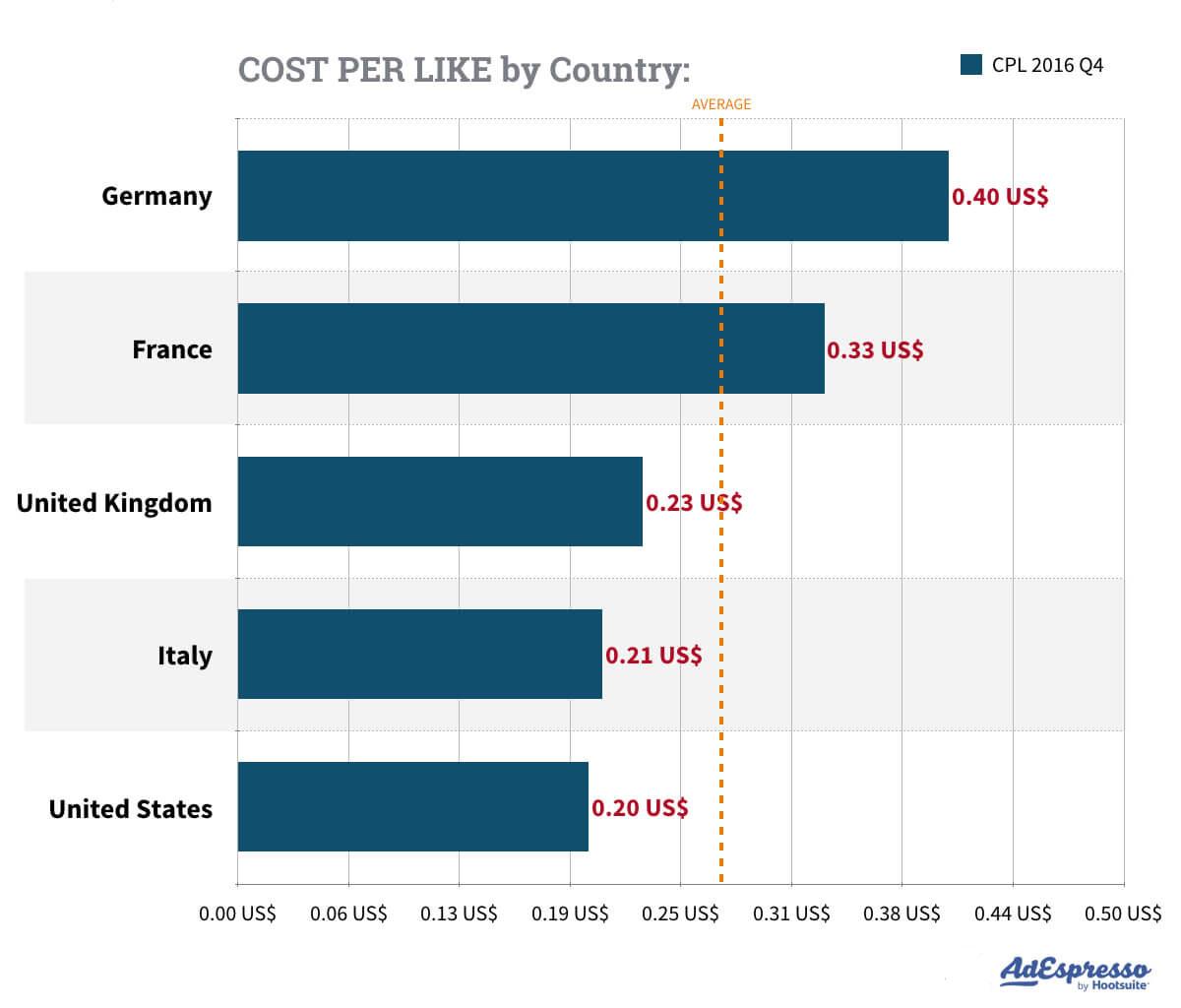 costo por me gusta por país