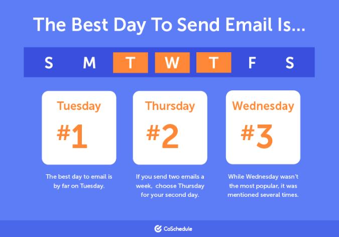 ¿Cuál es el mejor día para enviar correos electrónicos a su lista? Marketing por correo electrónico para bloggers