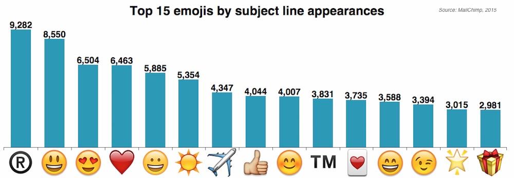 mejores prácticas de la línea de asunto del correo electrónico