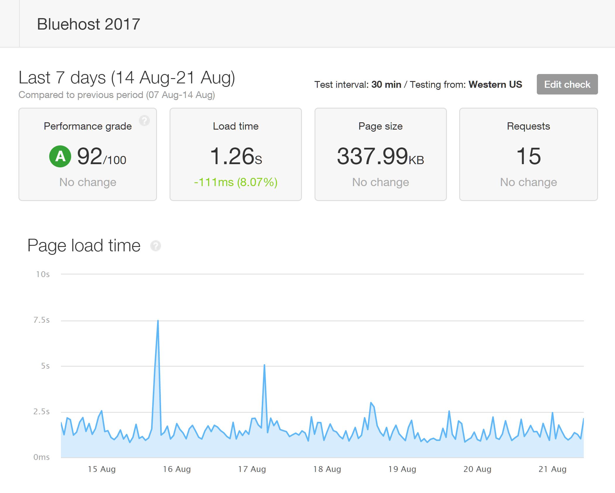 Informe de tiempos de carga de Bluehost Pingdom