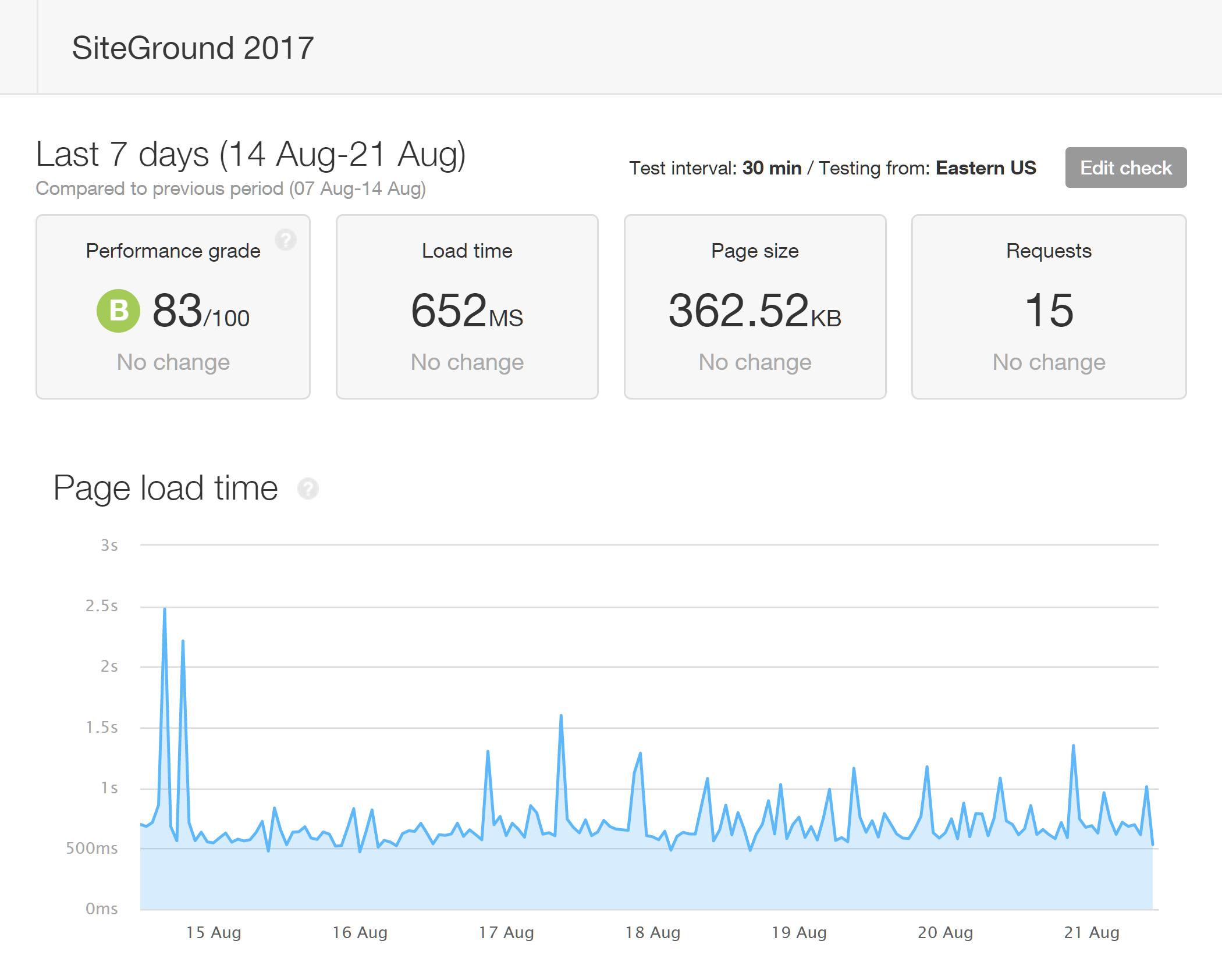 Tiempos de carga de la página SiteGround desde Pingdom