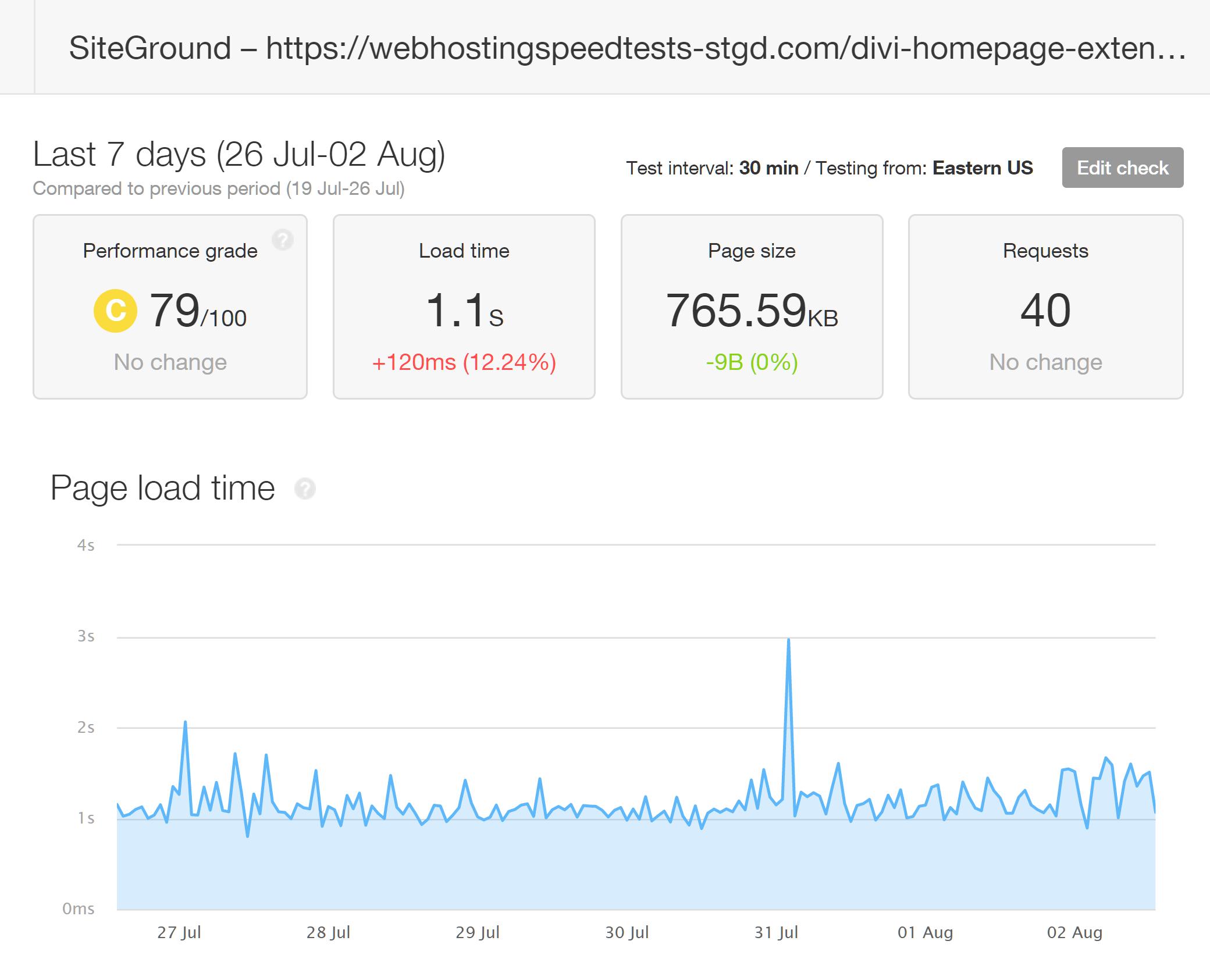 Resultados de Pingdom de probar tiempos de carga Divi con SiteGround