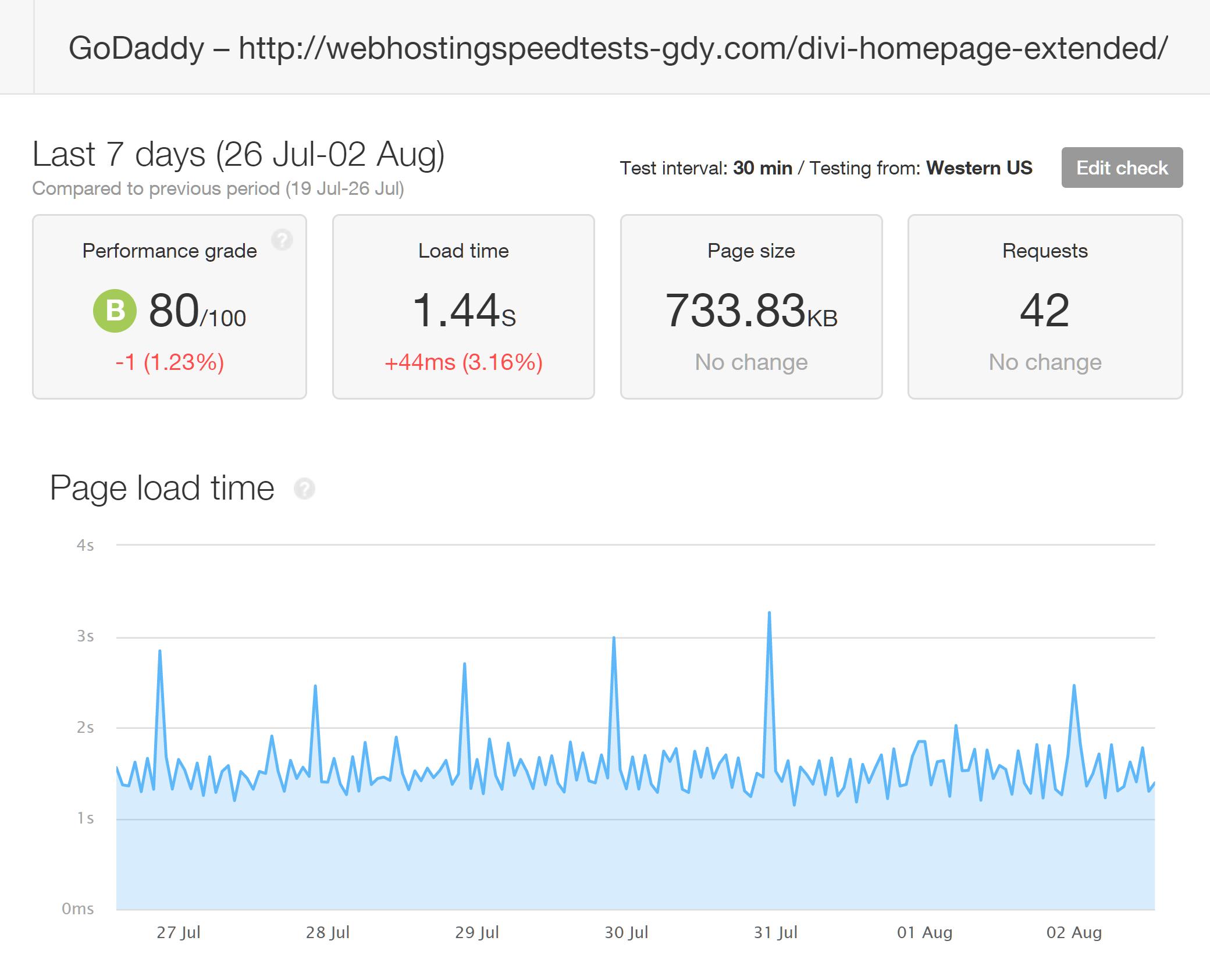 Resultados de Pingdom de probar tiempos de carga Divi con GoDaddy