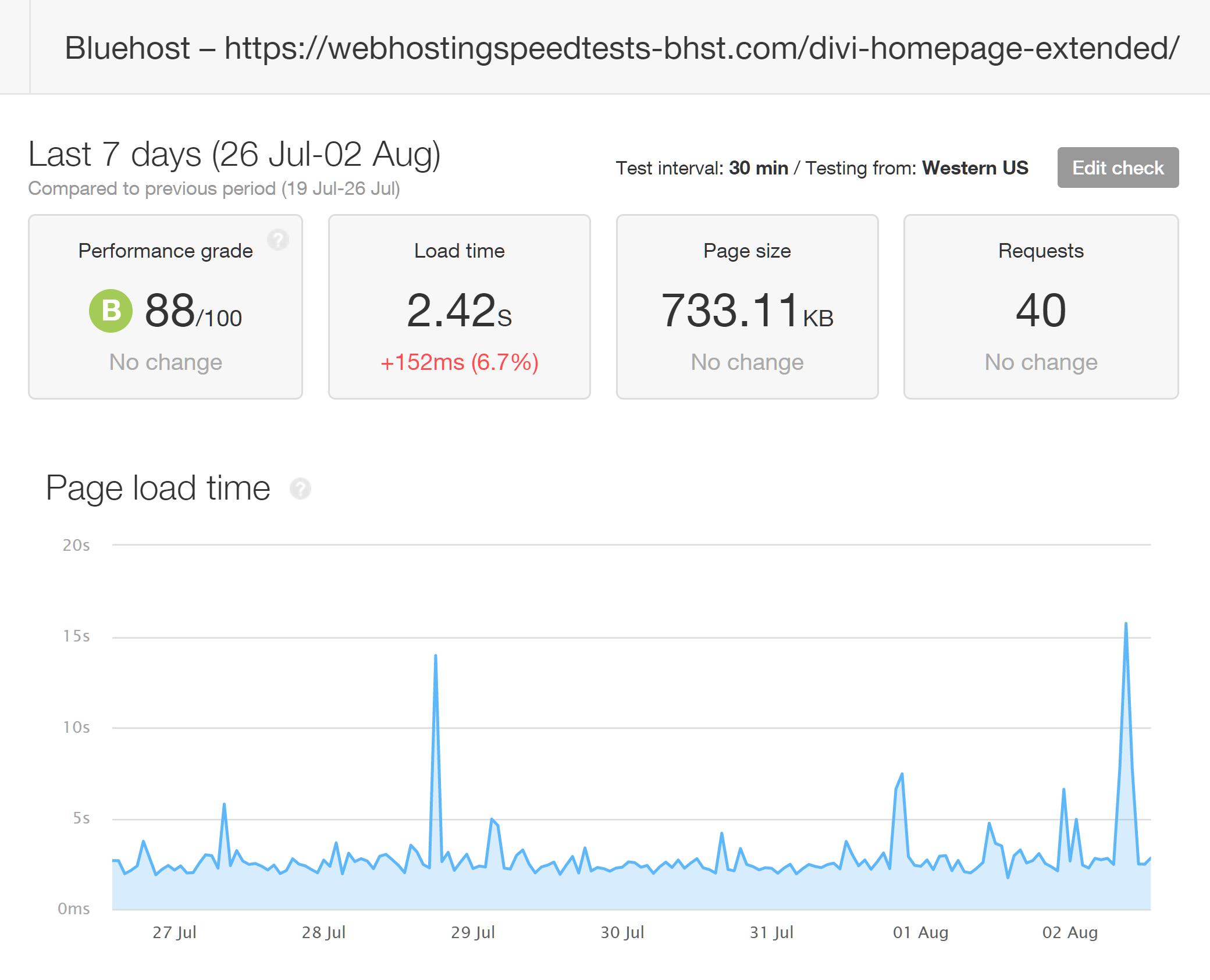 Resultados de Pingdom de probar tiempos de carga Divi con Bluehost