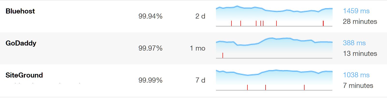 Comparación de tiempo de actividad de Pingdom