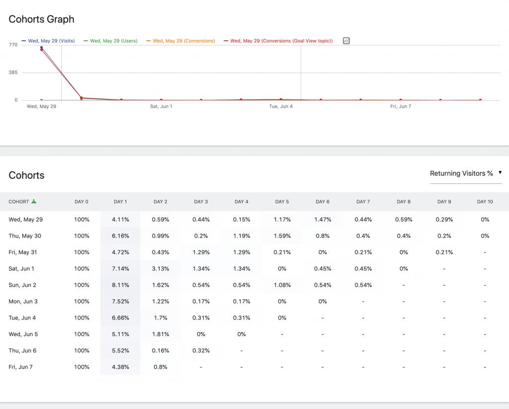 Matomo Analytics: bezplatná analýza WordPress s vlastným hosťovaním 2