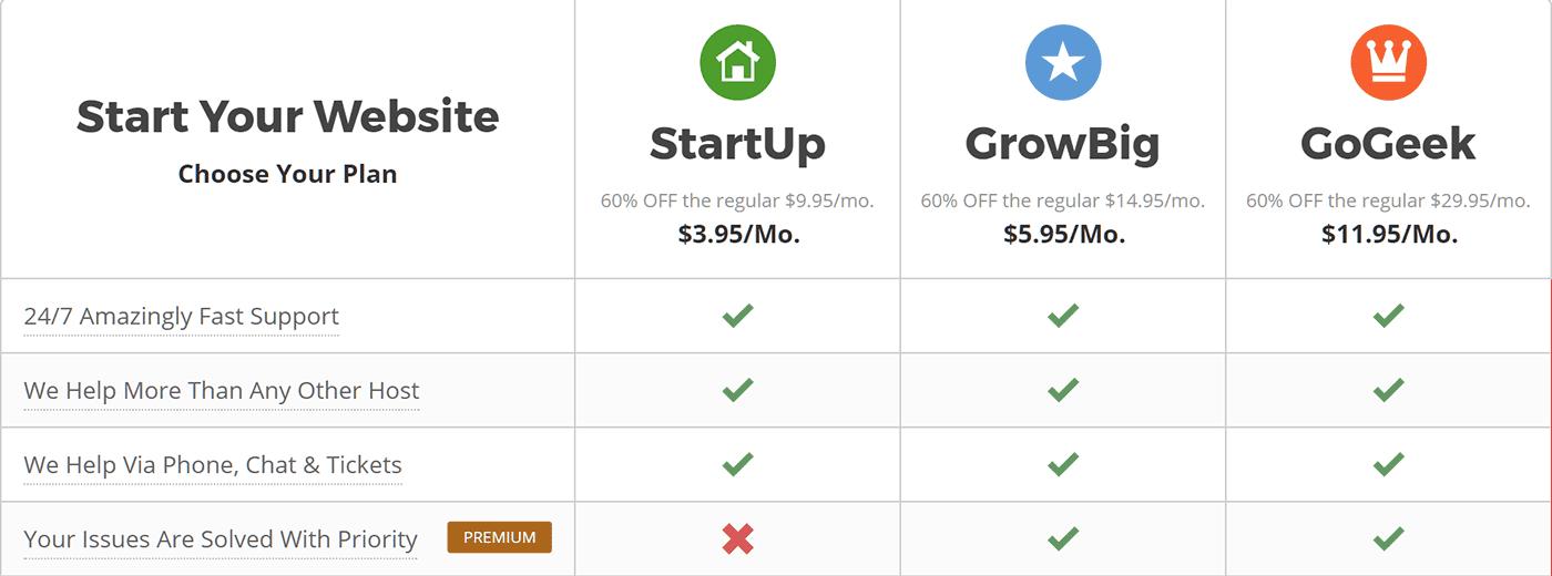 Opciones de soporte de SiteGround