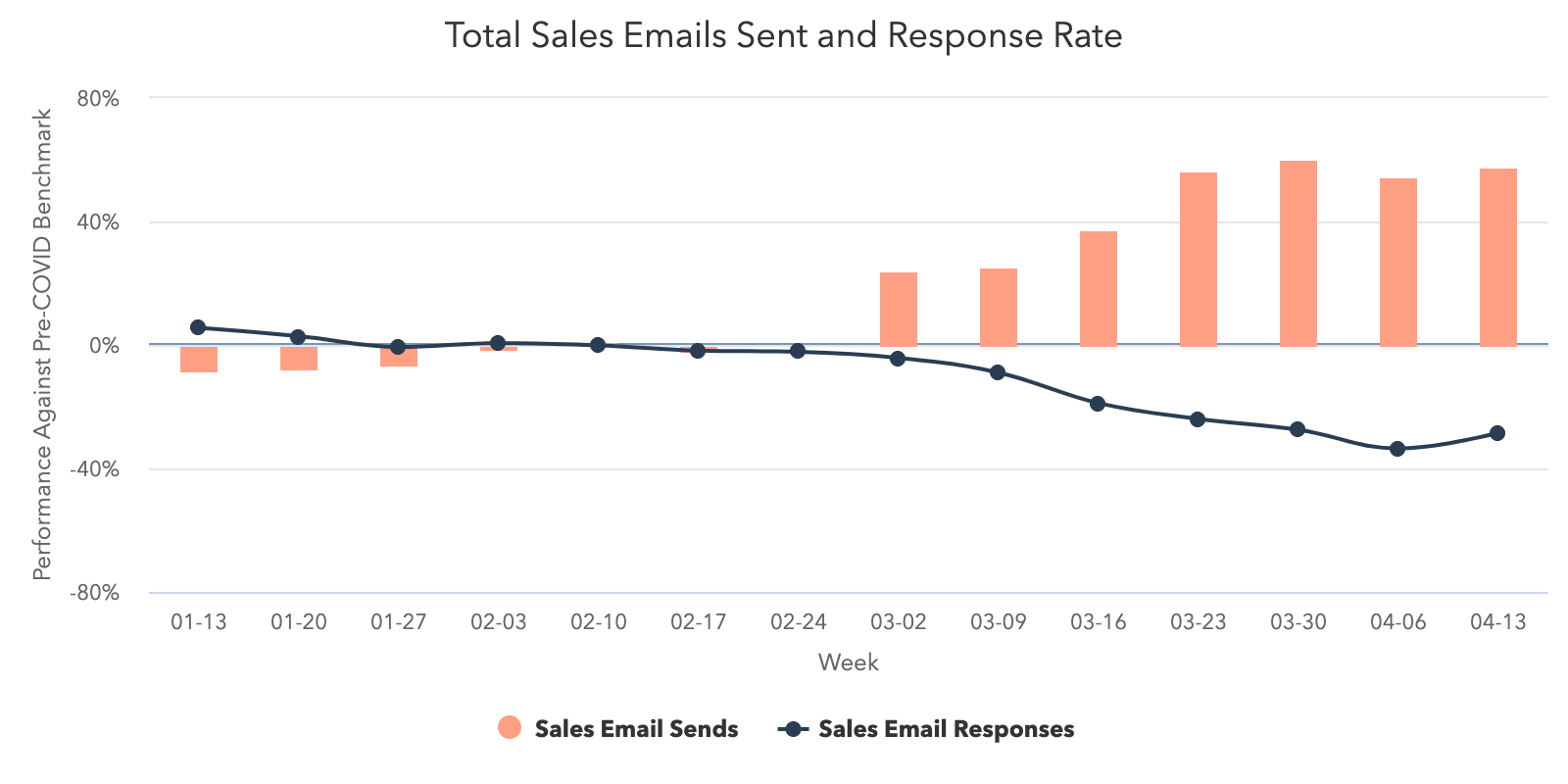 Sales-Email_SendsvsResponses