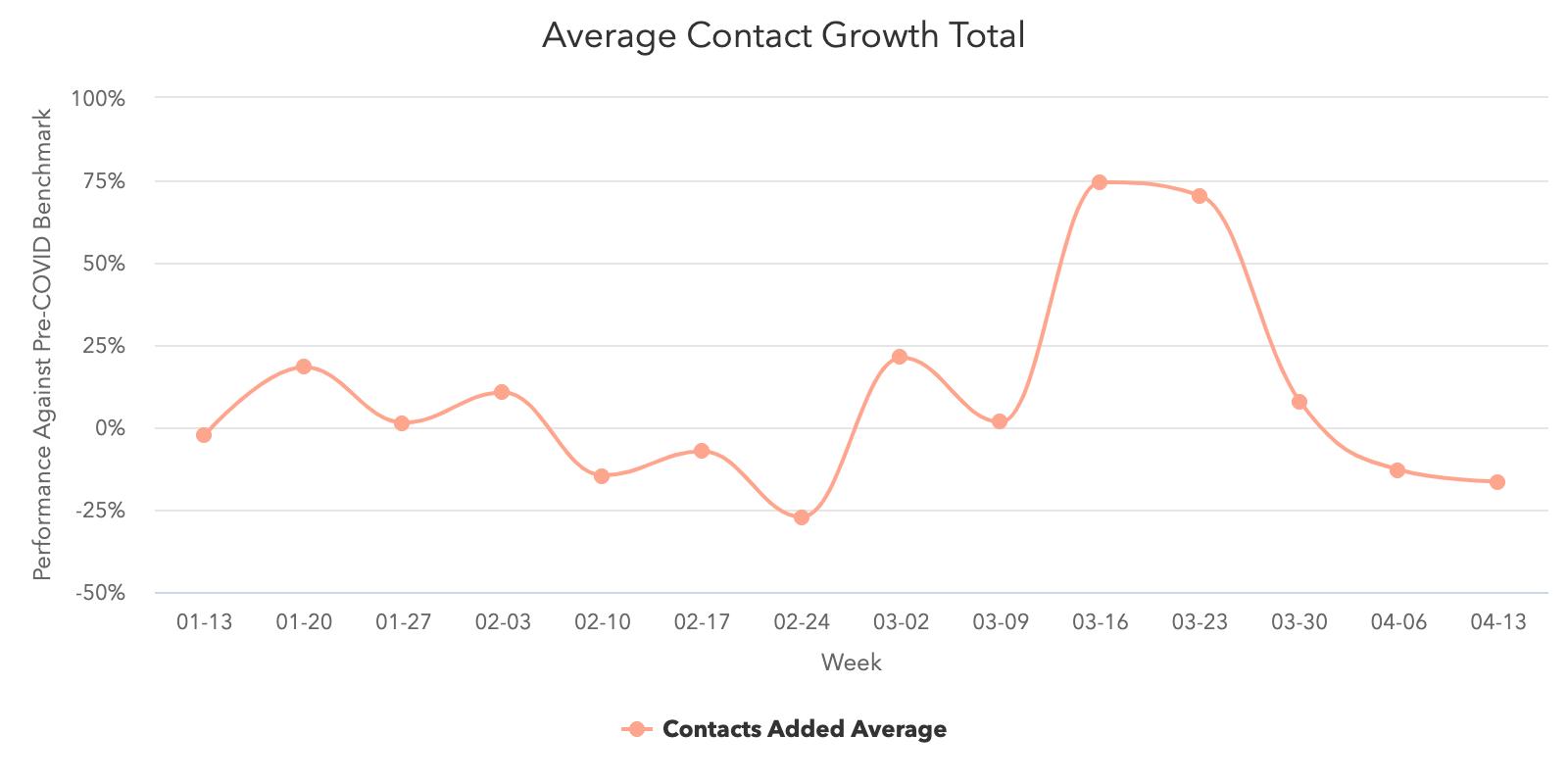 Crecimiento promedio por contacto