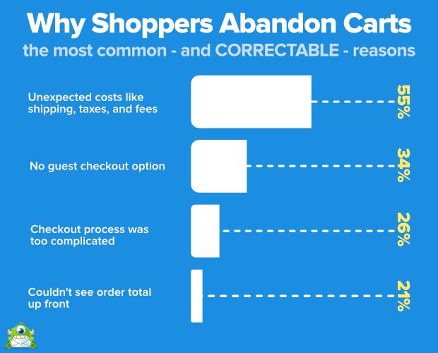¿Por qué los compradores abandonan los carros?