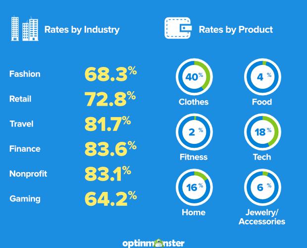 tasas de abandono por industria / tasas de abandono por producto
