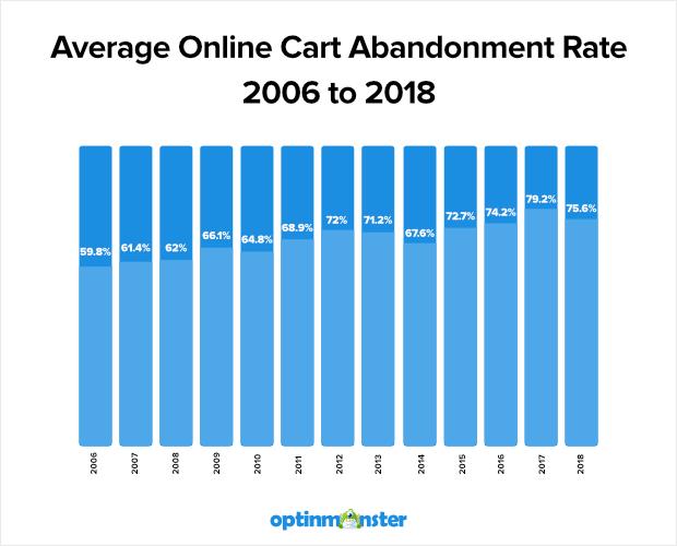 """average-cart-abandonment-rate-2016-2018 """"width ="""" 620 """"height ="""" 500 """"srcset ="""" https://optinmonster.com/wp-content/uploads/2019/02/average-cart-abandonment-rate -2016-2018.png 620w, https://optinmonster.com/wp-content/uploads/2019/02/average-cart-abandonment-rate-2016-2018-300x242.png 300w """"tamaños ="""" (ancho máximo : 620px) 100vw, 620px """"></p> <p>Su tasa promedio de abandono del carrito puede no reflejar esto exactamente; Varía según la industria y los productos. Pero como hemos dicho, si vende algo en línea, los carritos abandonados son algo que querrá rastrear y abordar.</p> <p><strong>Cómo puede usar estos datos:</strong></p><div class='code-block code-block-6' style='margin: 8px auto; text-align: center; display: block; clear: both;'> <div data-ad="""