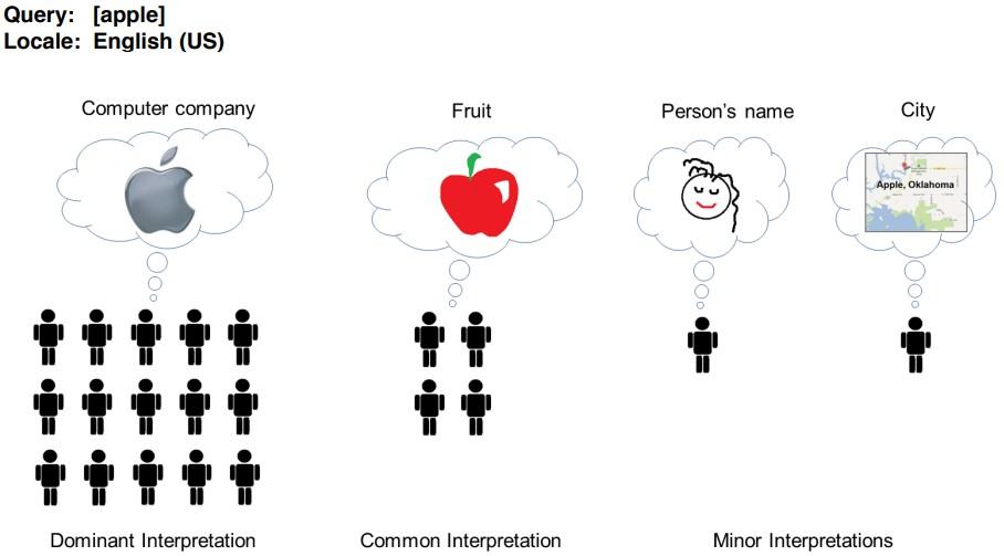 Interpretación de manzana