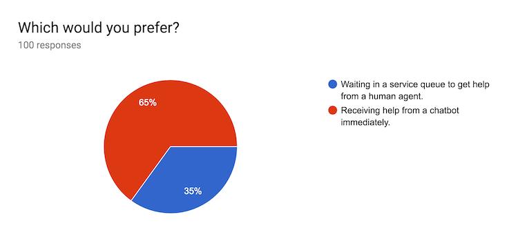 por qué los clientes adoran los chatbots