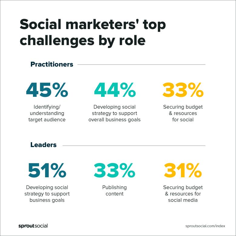 El Índice Social Sprout 2019 muestra los principales desafíos de los profesionales del marketing social por rol de profesionales frente a líderes