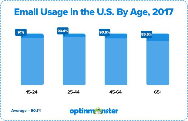 estadísticas de marketing por correo electrónico: uso en los Estados Unidos por edad en 2017