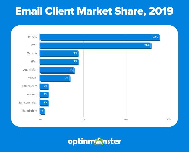 cuota de mercado del cliente de correo electrónico 2019