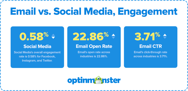 tasa de clics de compromiso de correo electrónico vs redes sociales