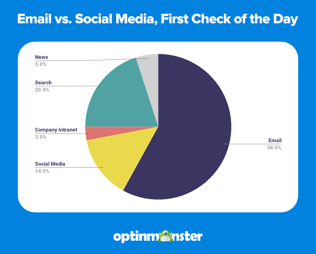 correo electrónico vs redes sociales, primer cheque en línea del día