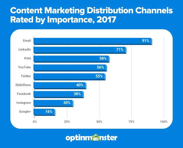 """content-marketing-distribution-canales """"width ="""" 620 """"height ="""" 500 """"srcset ="""" https://blogging-techies.com/wp-content/uploads/2020/04/1588189089_923_¿Esta-muerto-el-marketing-por-correo-electronico-Las-estadisticas-dicen.png 620w, https://optinmonster.com/wp-content/uploads/2019/03/content-marketing-distribution-channels-300x242.png 300w """"tamaños ="""" (ancho máximo: 620px) 100vw, 620px """"></p> <p>Sin embargo, no todas son buenas noticias. El informe de DMA Insight de 2019 muestra que los especialistas en marketing por correo electrónico tienen mucho trabajo que hacer para determinar exactamente cómo los consumidores responderán a sus correos electrónicos.</p> <p><img loading="""
