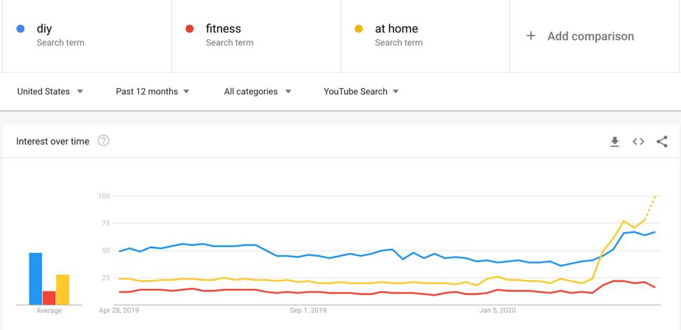 tendencias de google búsquedas en youtube covid pasan el tiempo