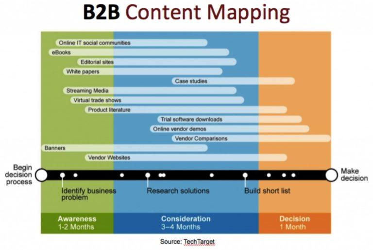 mapeo de contenido b2b
