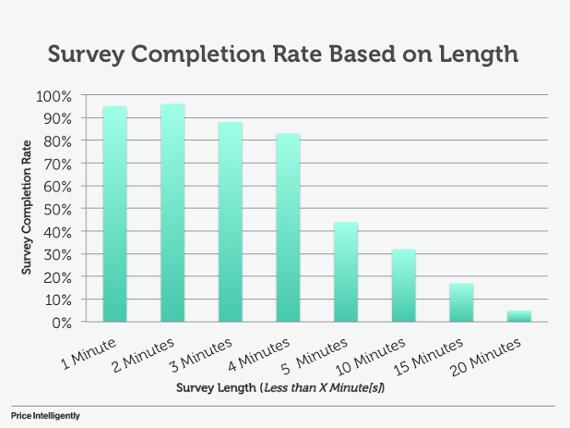 """SurveyCompletionRate """"class ="""" lazy lazy-hidden wp-image-36666 """"srcset ="""" https://blogging-techies.com/wp-content/uploads/2020/04/1588224672_695_¿Clics-pero-sin-conversiones-Como-comprar-trafico-que-convierte.png 570w, https: / /s3.amazonaws.com/ceblog/wp-content/uploads/2018/02/19183602/SurveyCompletionRate-300x225.png 300w """"tamaños ="""" (ancho máximo: 570px) 100vw, 570px """"data-jpibfi-post-excerpt = """""""" data-jpibfi-post-url = """"https://www.crazyegg.com/blog/traffic-and-conversions/"""" data-jpibfi-post-title = """"¿Clics pero no conversiones? Cómo comprar tráfico que convierte """"data-jpibfi-src ="""" https://blogging-techies.com/wp-content/uploads/2020/04/1588224672_695_¿Clics-pero-sin-conversiones-Como-comprar-trafico-que-convierte.png """"></figure> <p>Entonces, si sus encuestas tardan más de cuatro minutos en completarse, en realidad podría terminar reuniéndose <em>Menos </em>Información de sus clientes.</p> <p>Desafortunadamente, en uno de los análisis de encuestas, Profitwell descubrió que el tiempo promedio que lleva completar una encuesta es <u>14,3 minutos</u>.</p> <p>Esto no es un buen augurio para la mayoría de las empresas.</p> <p>Y lo que es peor, cuando analizaron la calidad de las respuestas de la encuesta, encontraron una caída significativa en la calidad después de cuatro minutos.</p> <figure class="""