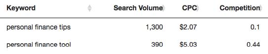volumen de herramienta de finanzas personales