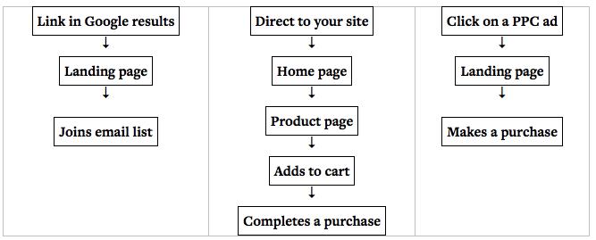 tráfico y conversiones de flujo de usuarios de muestra
