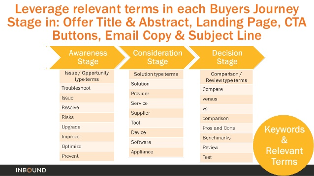 tráfico y conversiones términos relevantes en el recorrido de los compradores