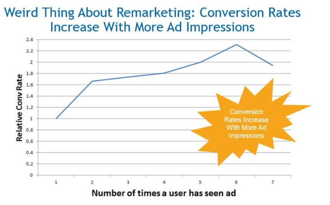 """how-convert-website-visitors-customers-1"""" class=""""lazy lazy-hidden wp-image-39969"""" srcset=""""https://blogging-techies.com/wp-content/uploads/2020/04/1588224677_200_¿Clics-pero-sin-conversiones-Como-comprar-trafico-que-convierte.png 675w, https://s3.amazonaws.com/ceblog/wp-content/uploads/2018/06/06192651/how-convert-website-visitors-customers-1-300x186.png 300w"""" sizes=""""(max-width: 675px) 100vw, 675px"""" data-jpibfi-post-excerpt="""""""" data-jpibfi-post-url=""""https://www.crazyegg.com/blog/traffic-and-conversions/"""" data-jpibfi-post-title=""""Clicks But No Conversions? How to Buy Traffic That Converts"""" data-jpibfi-src=""""https://blogging-techies.com/wp-content/uploads/2020/04/1588224677_200_¿Clics-pero-sin-conversiones-Como-comprar-trafico-que-convierte.png""""></figure> <p>You can run remarketing ads through many channels. Test two or three to figure out which ones yield the best conversion rates on your website traffic.</p> <h3>6. Test exit intent popups</h3> <p>An exit intent popup appears when you intend to leave a website. Your mouse cursor heads up to that """"X"""" in your browser, and the action triggers a popup.</p> <p>If you visit Timothy Sykes's blog, for instance, you'll get an exit intent popup.</p> <figure class="""