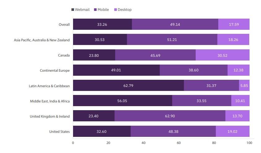 Estadísticas de IBM Mejor herramienta de marketing por correo electrónico