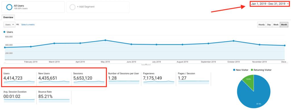 Ideas de publicaciones de blog que generarán tráfico (Captura de pantalla de ryrob Blog Google Analytics)
