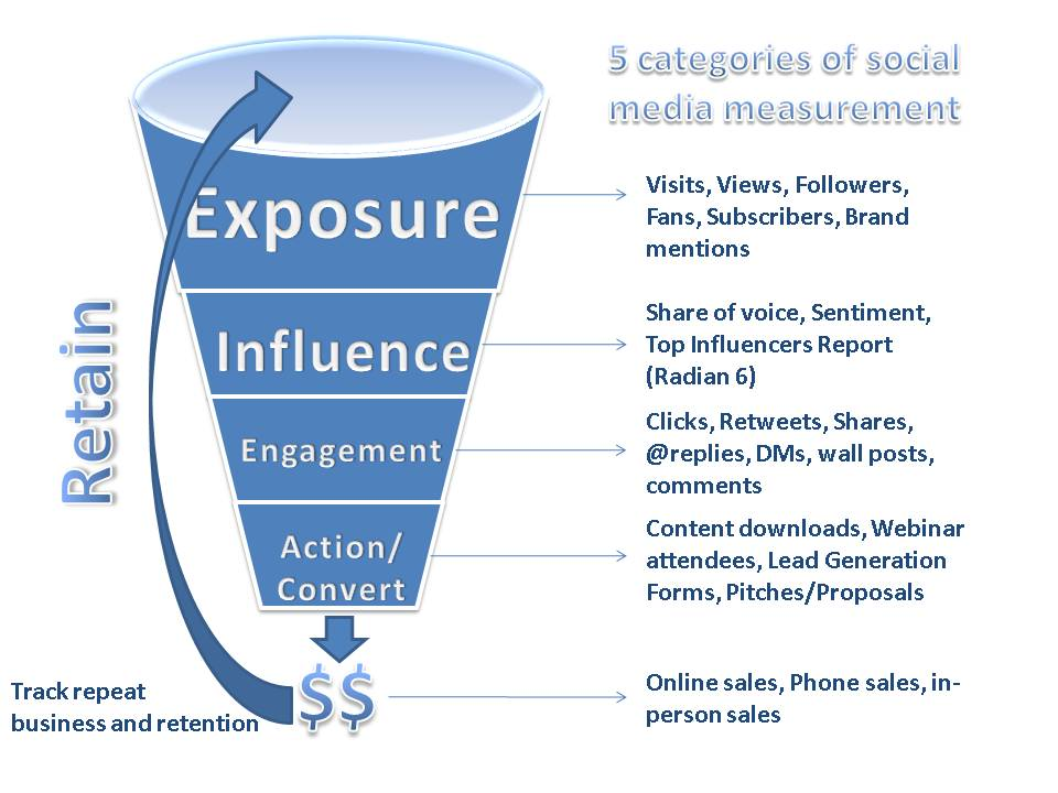 4 Tavat mitata sosiaalisia verkostoja ja niiden vaikutusta tuotemerkkiisi
