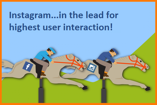 Tendencias en las redes sociales Interacciones de Instagram
