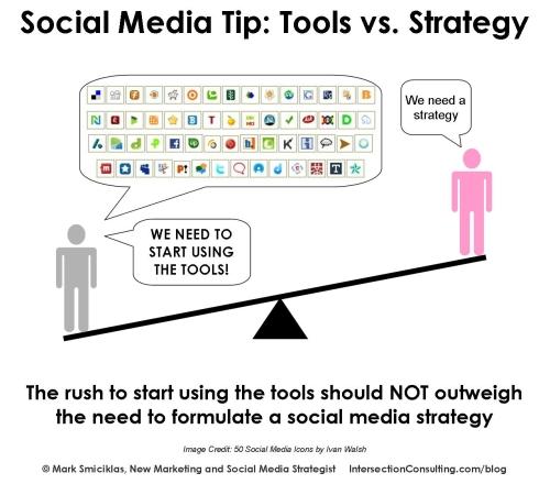 7 étapes d'une stratégie de médias sociaux réussie 1