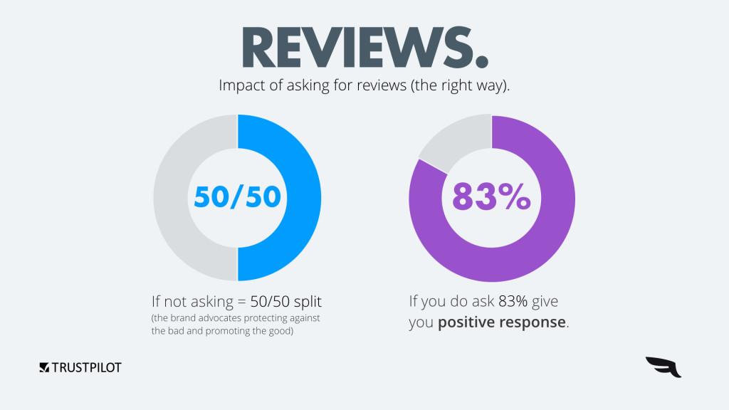 Pedir críticas positivas en línea